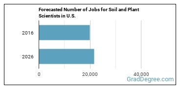 Forecasted Number of Jobs for Soil and Plant Scientists in U.S.