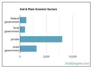 Soil & Plant Scientist Sectors