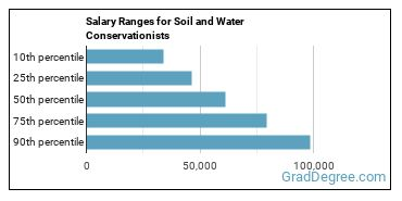 Salary Ranges for Soil and Water Conservationists