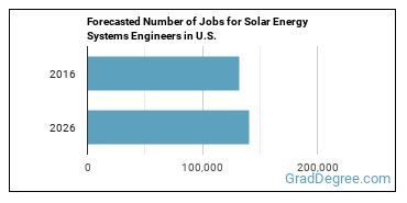 Forecasted Number of Jobs for Solar Energy Systems Engineers in U.S.