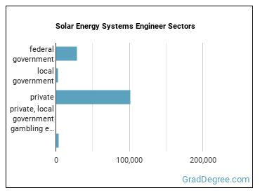 Solar Energy Systems Engineer Sectors
