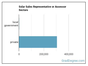 Solar Sales Representative or Assessor Sectors