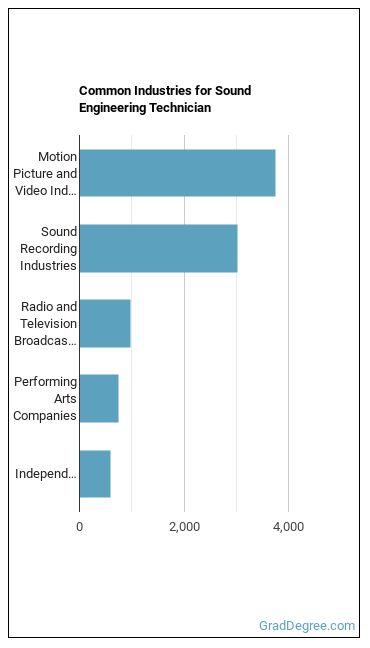 Sound Engineering Technician Industries