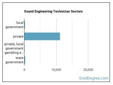 Sound Engineering Technician Sectors