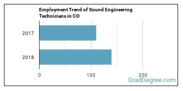 Sound Engineering Technicians in CO Employment Trend