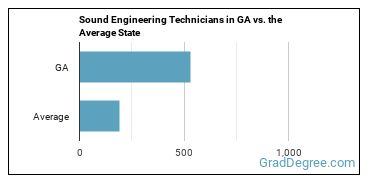 Sound Engineering Technicians in GA vs. the Average State