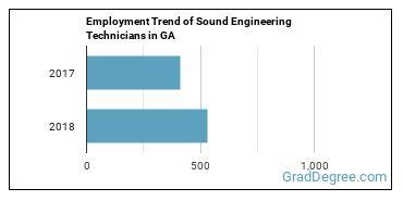Sound Engineering Technicians in GA Employment Trend