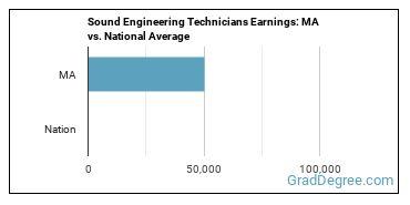 Sound Engineering Technicians Earnings: MA vs. National Average