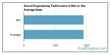 Sound Engineering Technicians in MA vs. the Average State