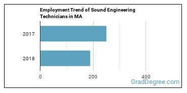 Sound Engineering Technicians in MA Employment Trend