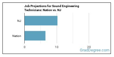 Job Projections for Sound Engineering Technicians: Nation vs. NJ