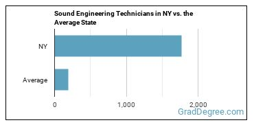Sound Engineering Technicians in NY vs. the Average State
