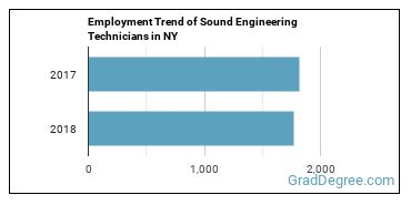 Sound Engineering Technicians in NY Employment Trend