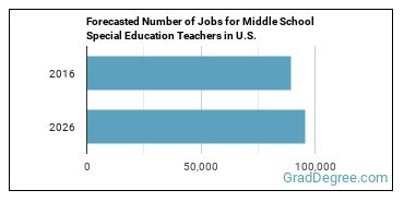Forecasted Number of Jobs for Middle School Special Education Teachers in U.S.