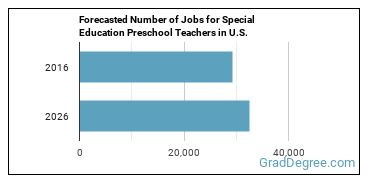 Forecasted Number of Jobs for Special Education Preschool Teachers in U.S.