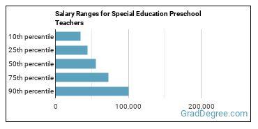 Salary Ranges for Special Education Preschool Teachers