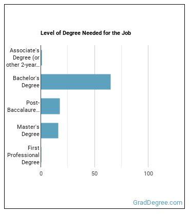 Special Education Professor Degree Level