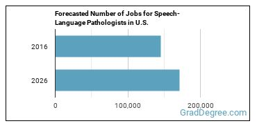 Forecasted Number of Jobs for Speech-Language Pathologists in U.S.