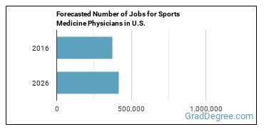 Forecasted Number of Jobs for Sports Medicine Physicians in U.S.