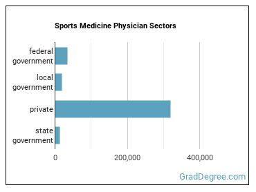 Sports Medicine Physician Sectors
