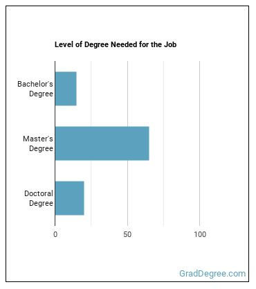 Statistician Degree Level