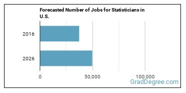 Forecasted Number of Jobs for Statisticians in U.S.