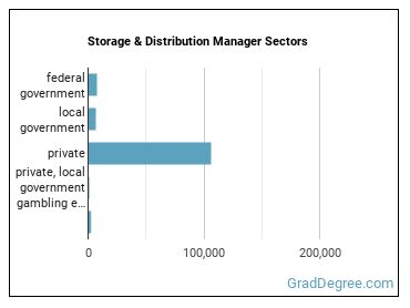 Storage & Distribution Manager Sectors