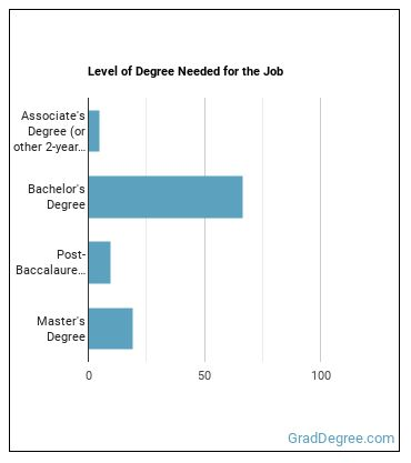 Supply Chain Manager Degree Level
