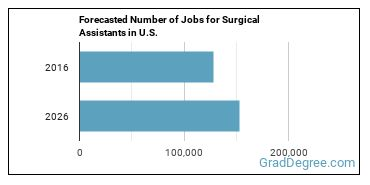 Forecasted Number of Jobs for Surgical Assistants in U.S.