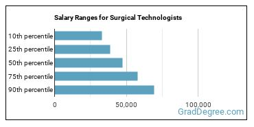 Salary Ranges for Surgical Technologists