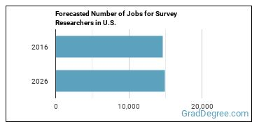 Forecasted Number of Jobs for Survey Researchers in U.S.