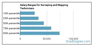 Salary Ranges for Surveying and Mapping Technicians