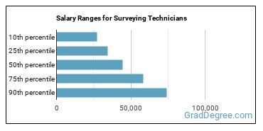 Salary Ranges for Surveying Technicians