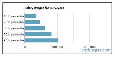 Salary Ranges for Surveyors
