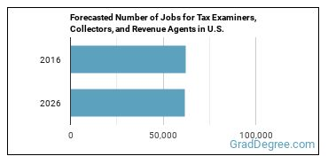 Forecasted Number of Jobs for Tax Examiners, Collectors, and Revenue Agents in U.S.