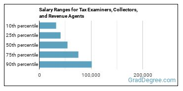 Salary Ranges for Tax Examiners, Collectors, and Revenue Agents