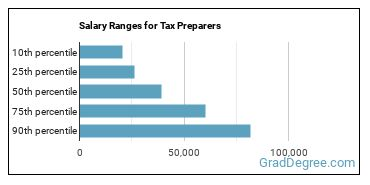 Salary Ranges for Tax Preparers