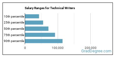 Salary Ranges for Technical Writers
