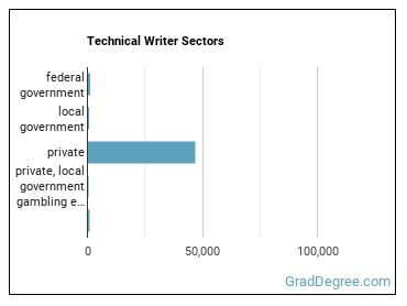 Technical Writer Sectors