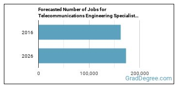 Forecasted Number of Jobs for Telecommunications Engineering Specialists in U.S.