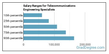 Salary Ranges for Telecommunications Engineering Specialists