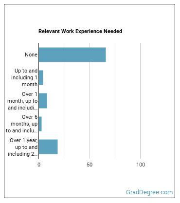 Telemarketer Work Experience
