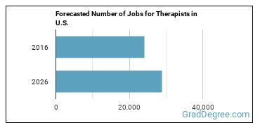 Forecasted Number of Jobs for Therapists in U.S.
