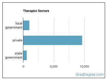 Therapist Sectors