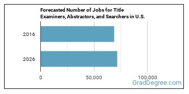 Forecasted Number of Jobs for Title Examiners, Abstractors, and Searchers in U.S.