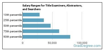 Salary Ranges for Title Examiners, Abstractors, and Searchers
