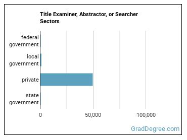 Title Examiner, Abstractor, or Searcher Sectors