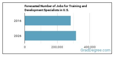 Forecasted Number of Jobs for Training and Development Specialists in U.S.