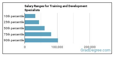 Salary Ranges for Training and Development Specialists