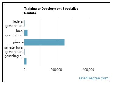 Training or Development Specialist Sectors